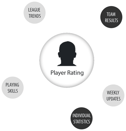 player rating